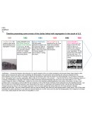 Timeline presenting some events of the sixties linked with segregation in the south of U.S.